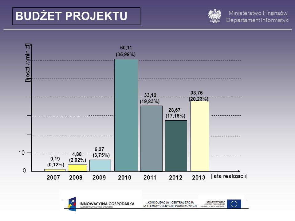 BUDŻET PROJEKTU [koszt w mln zł] 33,76 6,27 10 4,88 0,19 2007 2008